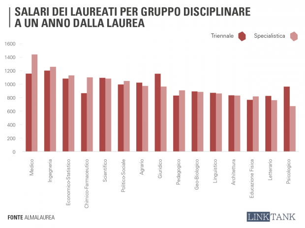 salari_laureati_disciplina