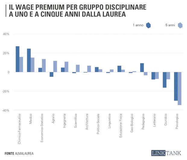 wage_premium